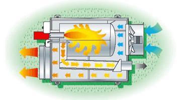 Принцип действия подвесной нагреватель воздуха Master Green 310 S