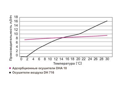 Производительность адсорбционного осушителя воздуха
