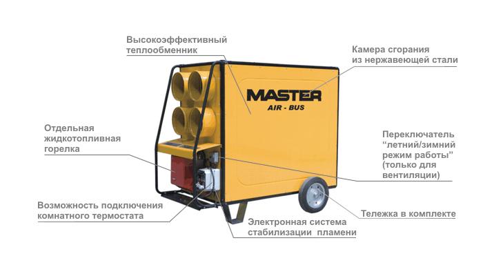 Основные характеристики тепловой пушки master