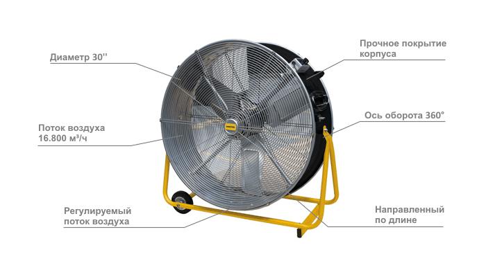 Принцип действия вентилятора master